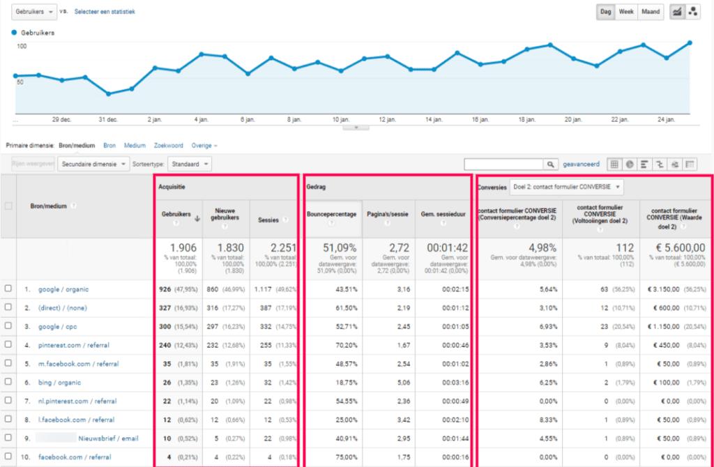 Screenshot van Google Analytics, Acquisitie-Alle Verkeer-Bron/Medium
