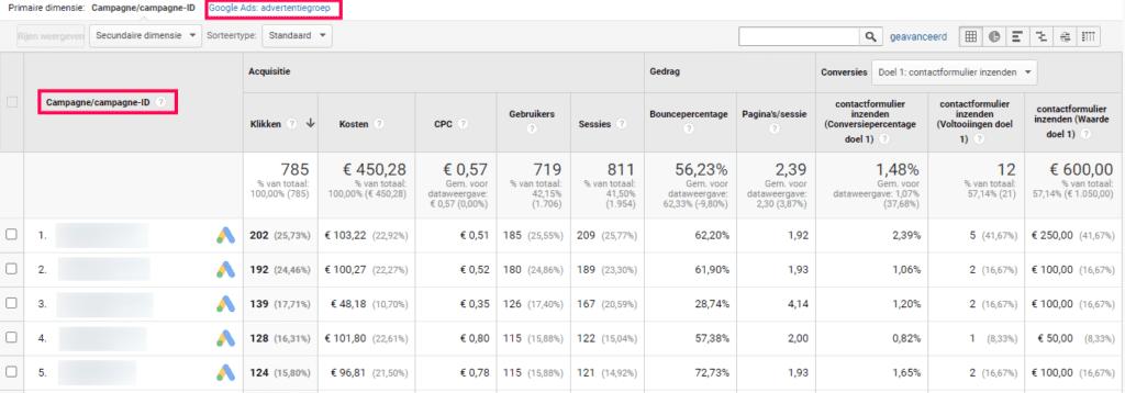 Screenshot Google Analytics Acquisitie-Google Ads-Campagnes
