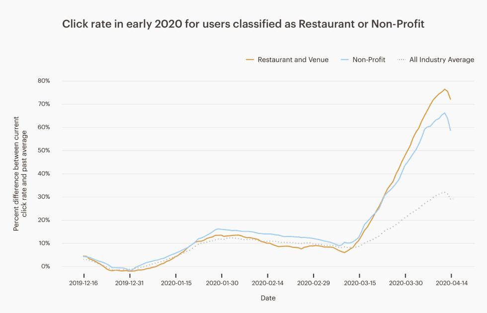 Emailmarketing: Clickrate 2020 restaurants en non-profitorganisaties