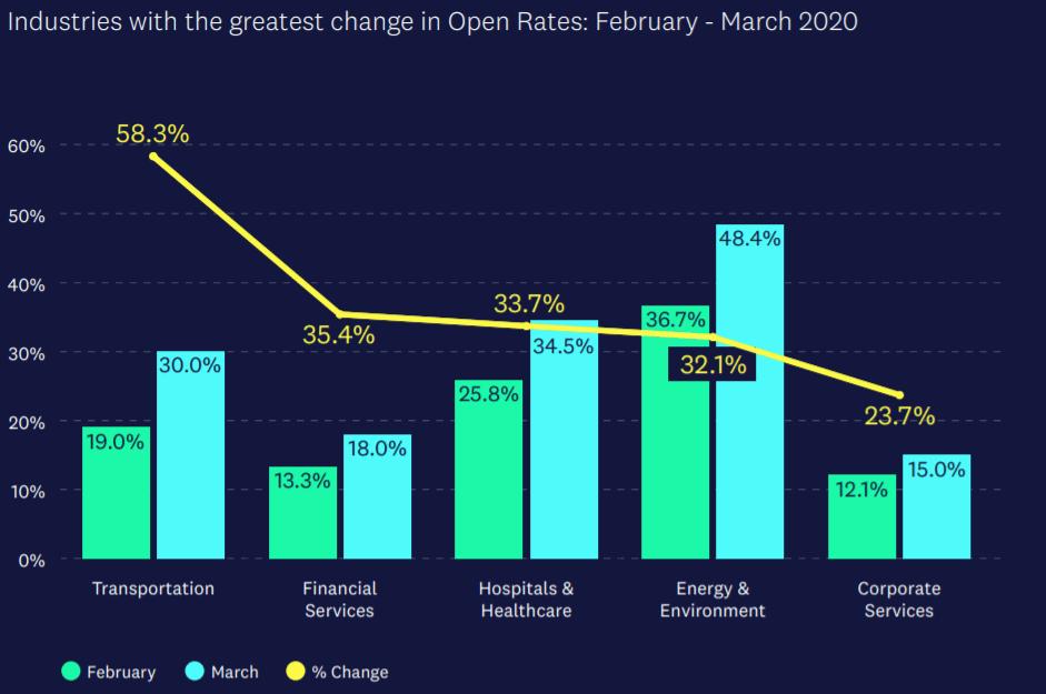 Beste openings rates e-mailmarketing