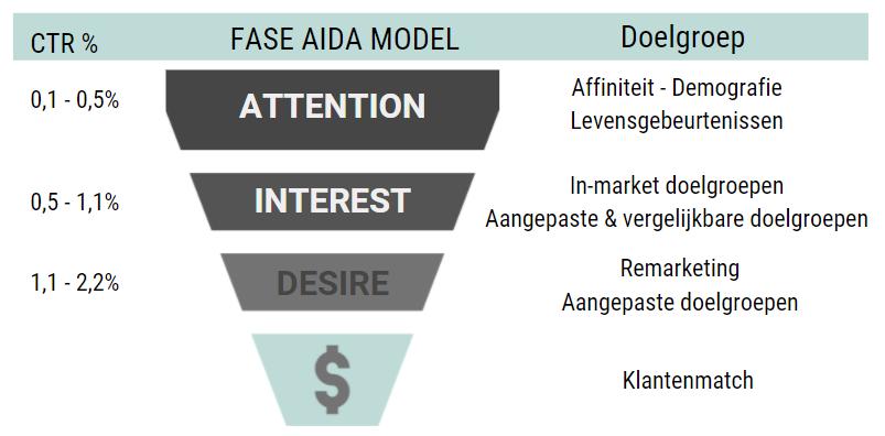 aida model sales funnel