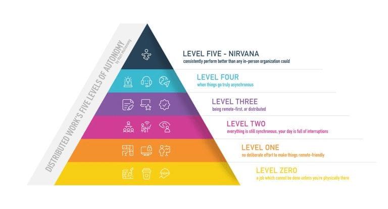 Five levels of Autonomy